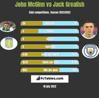 John McGinn vs Jack Grealish h2h player stats