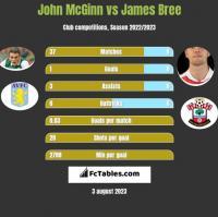 John McGinn vs James Bree h2h player stats