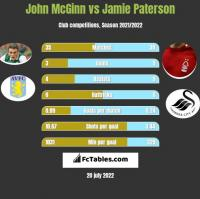 John McGinn vs Jamie Paterson h2h player stats