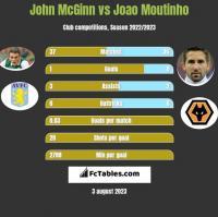 John McGinn vs Joao Moutinho h2h player stats