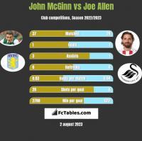John McGinn vs Joe Allen h2h player stats