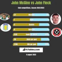 John McGinn vs John Fleck h2h player stats