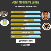 John McGinn vs Johny h2h player stats