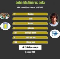 John McGinn vs Jota h2h player stats