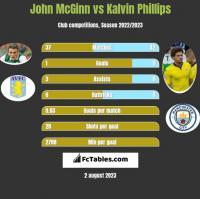 John McGinn vs Kalvin Phillips h2h player stats