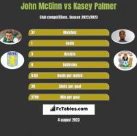 John McGinn vs Kasey Palmer h2h player stats