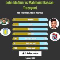 John McGinn vs Mahmoud Hassan-Trezeguet h2h player stats