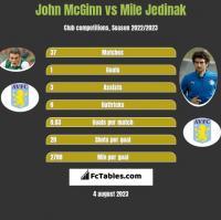 John McGinn vs Mile Jedinak h2h player stats