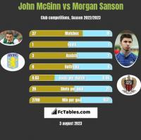 John McGinn vs Morgan Sanson h2h player stats