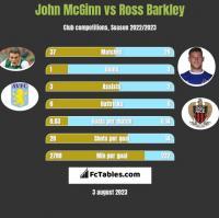 John McGinn vs Ross Barkley h2h player stats