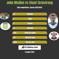 John McGinn vs Stuart Armstrong h2h player stats