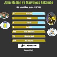 John McGinn vs Marvelous Nakamba h2h player stats