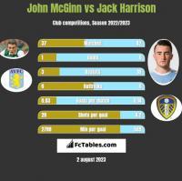 John McGinn vs Jack Harrison h2h player stats