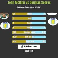 John McGinn vs Douglas Soares h2h player stats