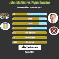 John McGinn vs Flynn Downes h2h player stats