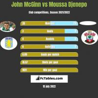 John McGinn vs Moussa Djenepo h2h player stats