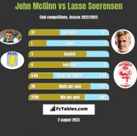 John McGinn vs Lasse Soerensen h2h player stats