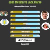 John McGinn vs Jack Clarke h2h player stats