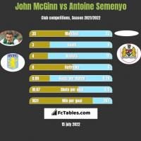 John McGinn vs Antoine Semenyo h2h player stats