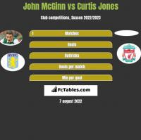 John McGinn vs Curtis Jones h2h player stats