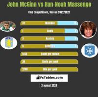 John McGinn vs Han-Noah Massengo h2h player stats