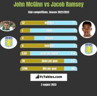 John McGinn vs Jacob Ramsey h2h player stats
