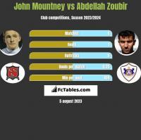 John Mountney vs Abdellah Zoubir h2h player stats