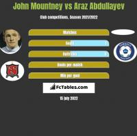 John Mountney vs Araz Abdullayev h2h player stats