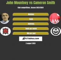 John Mountney vs Cameron Smith h2h player stats