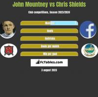 John Mountney vs Chris Shields h2h player stats