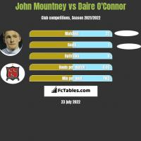 John Mountney vs Daire O'Connor h2h player stats