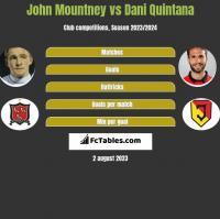 John Mountney vs Dani Quintana h2h player stats