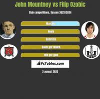 John Mountney vs Filip Ozobic h2h player stats