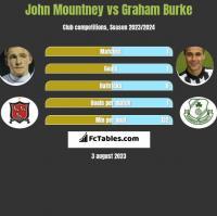 John Mountney vs Graham Burke h2h player stats