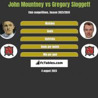 John Mountney vs Gregory Sloggett h2h player stats