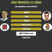 John Mountney vs Jaime h2h player stats