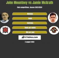 John Mountney vs Jamie McGrath h2h player stats