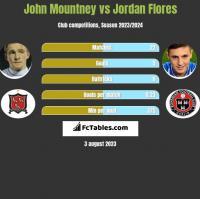 John Mountney vs Jordan Flores h2h player stats