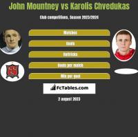 John Mountney vs Karolis Chvedukas h2h player stats