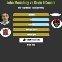 John Mountney vs Kevin O'Connor h2h player stats
