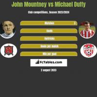 John Mountney vs Michael Duffy h2h player stats