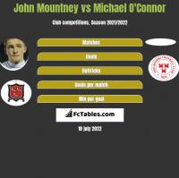 John Mountney vs Michael O'Connor h2h player stats