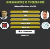 John Mountney vs Stephen Folan h2h player stats