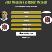 John Mountney vs Robert McCourt h2h player stats