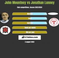 John Mountney vs Jonathan Lunney h2h player stats