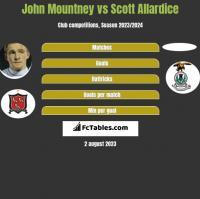 John Mountney vs Scott Allardice h2h player stats