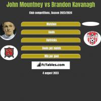 John Mountney vs Brandon Kavanagh h2h player stats