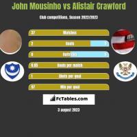 John Mousinho vs Alistair Crawford h2h player stats