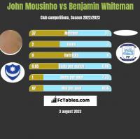 John Mousinho vs Benjamin Whiteman h2h player stats