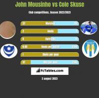 John Mousinho vs Cole Skuse h2h player stats